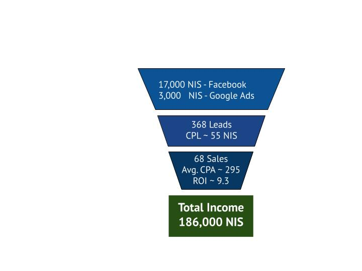 A Diagram showing the spend, number of leads and sales for u-music